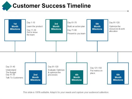Customer Success Timeline Ppt PowerPoint Presentation Summary Graphics Example