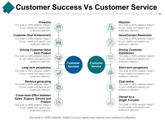 Customer Success Vs Customer Service Ppt PowerPoint Presentation Ideas Design Templates