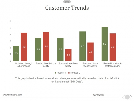 Customer Trends Ppt PowerPoint Presentation Picture