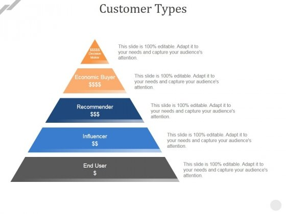 Customer Types Ppt PowerPoint Presentation File Deck