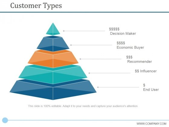 Customer Types Ppt PowerPoint Presentation Portfolio Graphics Pictures