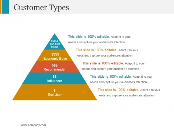Customer Types Ppt PowerPoint Presentation Professional Graphics