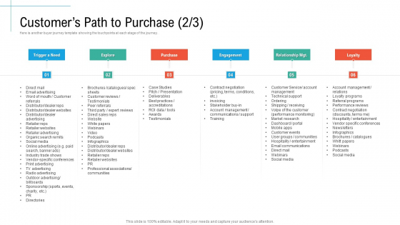 Customers Path To Purchase Explore Initiatives And Process Of Content Marketing For Acquiring New Users Template PDF