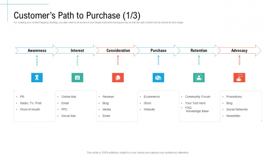 Customers Path To Purchase Purchase Initiatives And Process Of Content Marketing For Acquiring New Users Slides PDF