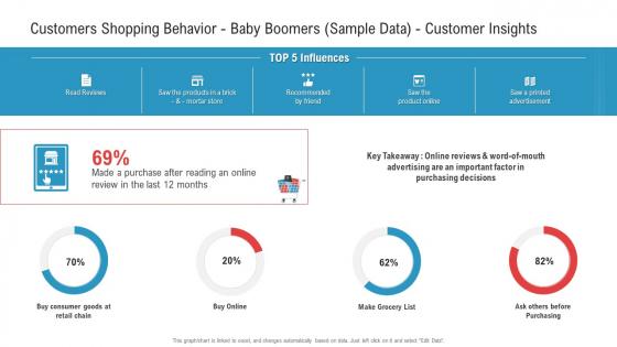 Customers Shopping Behavior Baby Boomers Sample Data Customer Insights Template PDF
