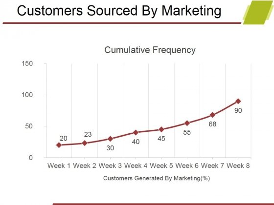 Customers Sourced By Marketing Ppt PowerPoint Presentation Infographics Show