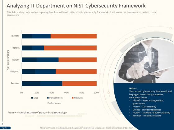 Cyber Security For Your Organization Analyzing IT Department On Nist Cybersecurity Framework Ppt Gallery Show PDF