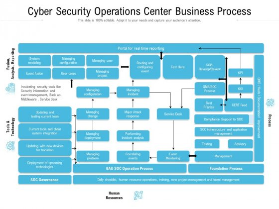 Cyber Security Operations Center Business Process Ppt Slides Graphic Images PDF