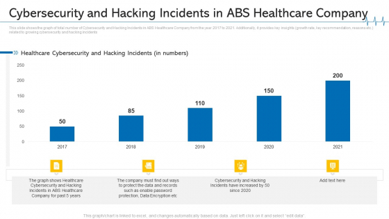 Cybersecurity And Hacking Incidents In ABS Healthcare Company Ppt Styles Inspiration PDF