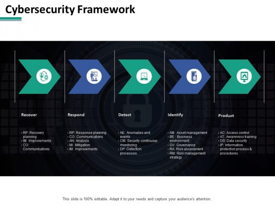 Cybersecurity Framework Ppt PowerPoint Presentation Picture