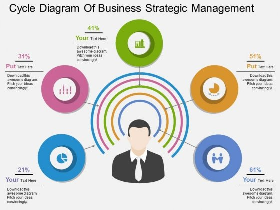 Cycle Diagram Of Business Strategic Management Powerpoint Template
