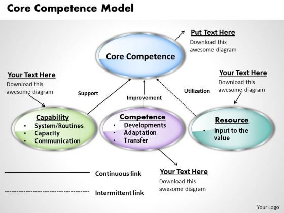 Core Competence Model Business PowerPoint Presentation
