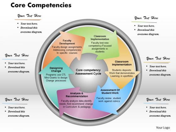 Core Competencies Business PowerPoint Presentation