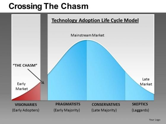 Crossing The Chasm Bell Curve PowerPoint Templates