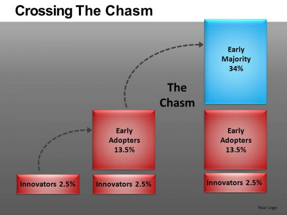 Crossing The Chasm PowerPoint Ppt Templates