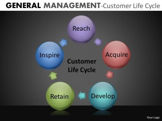 Customer Life Cycle Chart Circle Process PowerPoint Slides Download