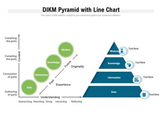 DIKM Pyramid With Line Chart Ppt PowerPoint Presentation Summary Format Ideas PDF