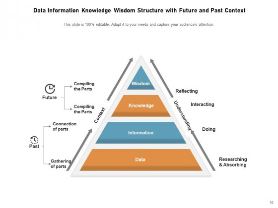 DIKW_Pyramid_Knowledge_Information_Data_Ppt_PowerPoint_Presentation_Complete_Deck_Slide_10