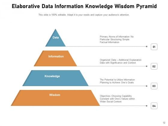 DIKW_Pyramid_Knowledge_Information_Data_Ppt_PowerPoint_Presentation_Complete_Deck_Slide_12