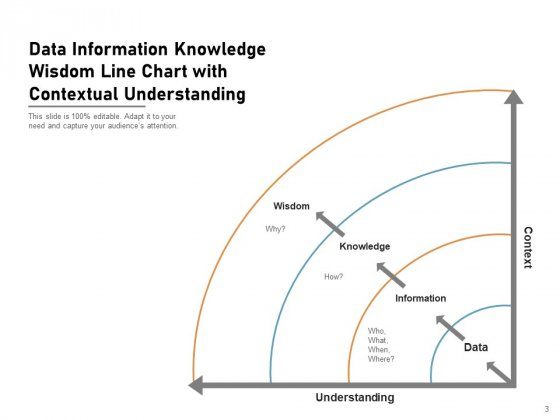DIKW_Pyramid_Knowledge_Information_Data_Ppt_PowerPoint_Presentation_Complete_Deck_Slide_3