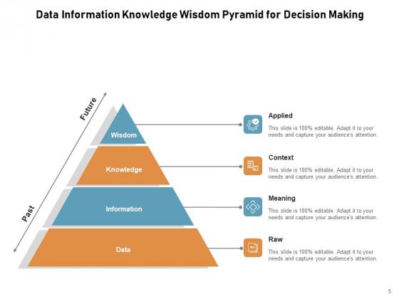 DIKW_Pyramid_Knowledge_Information_Data_Ppt_PowerPoint_Presentation_Complete_Deck_Slide_5