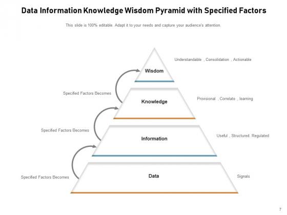 DIKW_Pyramid_Knowledge_Information_Data_Ppt_PowerPoint_Presentation_Complete_Deck_Slide_7
