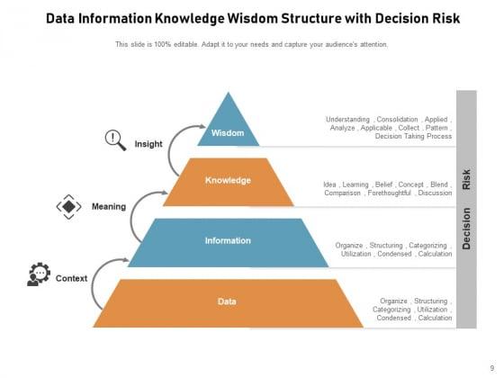 DIKW_Pyramid_Knowledge_Information_Data_Ppt_PowerPoint_Presentation_Complete_Deck_Slide_9