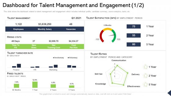 Dashboard For Talent Management And Engagement Cost Ppt Layouts Guide PDF