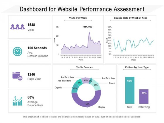 Dashboard For Website Performance Assessment Ppt PowerPoint Presentation Gallery Skills PDF