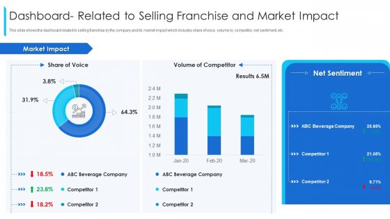 Dashboard_Related_To_Selling_Franchise_And_Market_Impact_Ppt_Slides_Designs_Download_PDF_Slide_1