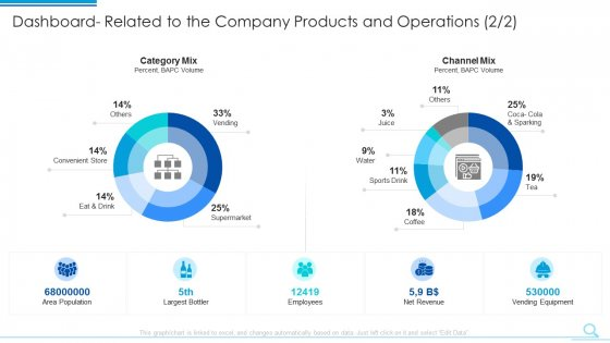 Dashboard Related To The Company Products And Operations Channel Elements PDF