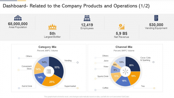 Dashboard Related To The Company Products And Operations Icon Ppt Model Graphics Design PDF