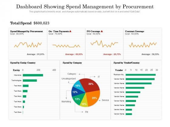 Dashboard_Showing_Spend_Management_By_Procurement_Ppt_PowerPoint_Presentation_Gallery_Display_PDF_Slide_1