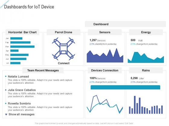 Dashboards For Iot Device Portrait PDF