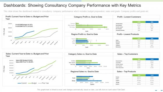 Dashboards Showing Consultancy Company Performance With Key Metrics Ppt Ideas Smartart PDF