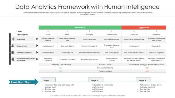 Data Analytics Framework With Human Intelligence Ppt File Guidelines PDF
