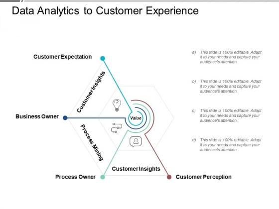 Data Analytics To Customer Experience Ppt PowerPoint Presentation Gallery Slide