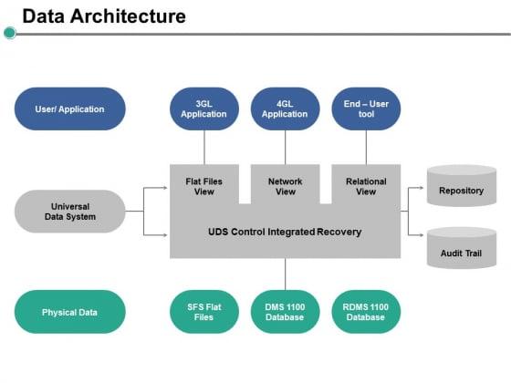 Data Architecture Ppt PowerPoint Presentation Professional Skills