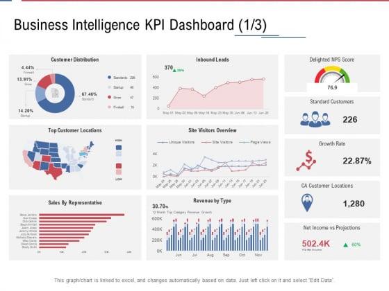 Data Assimilation Business Intelligence KPI Dashboard Score Ppt Graphics PDF
