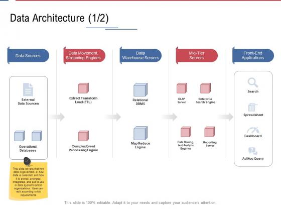 Data Assimilation Data Architecture Engines Ppt Model Layout Ideas PDF