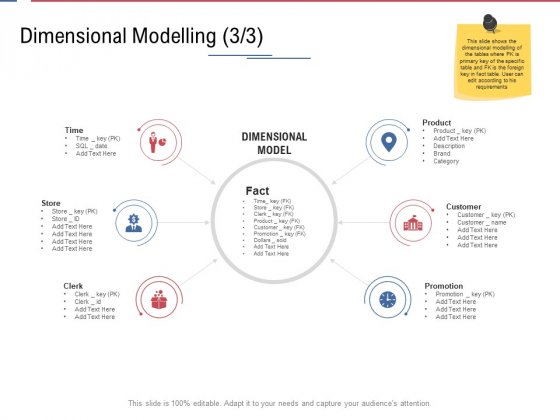 Data Assimilation Dimensional Modelling Dollars Ppt Icon Outfit PDF