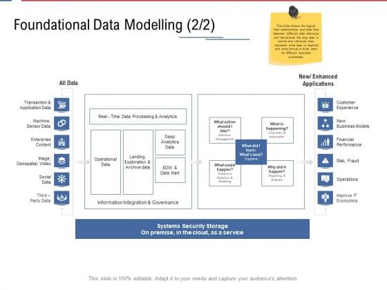 Data Assimilation Foundational Data Modelling Fraud Ppt Inspiration Graphics PDF