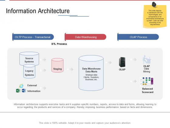 Data Assimilation Information Architecture Ppt Professional Backgrounds PDF