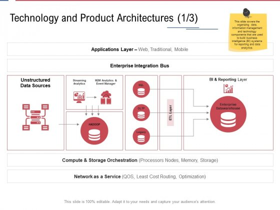 Data Assimilation Technology And Product Architectures Analytics Ppt Infographics Good PDF
