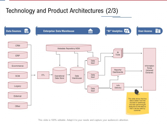 Data Assimilation Technology And Product Architectures Ecommerce Ppt Gallery Shapes PDF