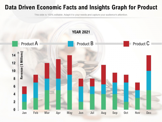 Data Driven Economic Facts And Insights Graph For Product Ppt PowerPoint Presentation Pictures Slide Download PDF