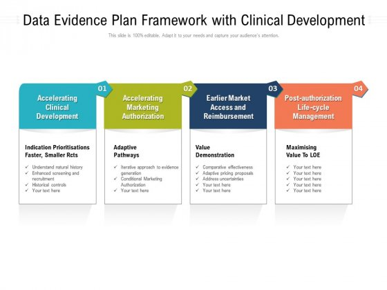 Data Evidence Plan Framework With Clinical Development Ppt PowerPoint Presentation File Format Ideas PDF