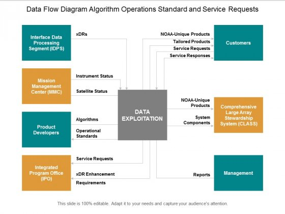 Data Flow Diagram Algorithm Operations Standard And Service Requests Ppt Powerpoint Presentation Inspiration Ideas