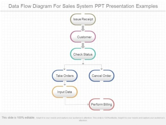 Data flow diagram for sales system ppt presentation examples data flow diagram for sales system ppt presentation examples powerpoint templates ccuart Choice Image