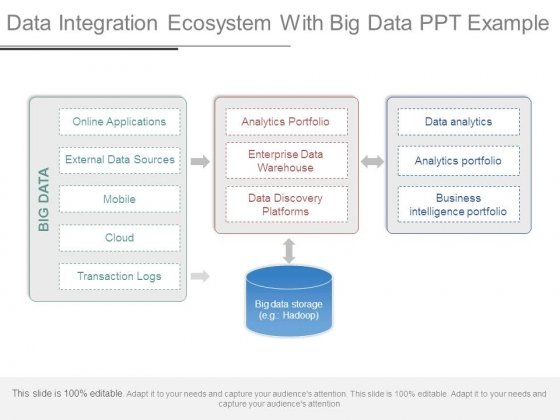 Data Integration Ecosystem With Big Data Ppt Example